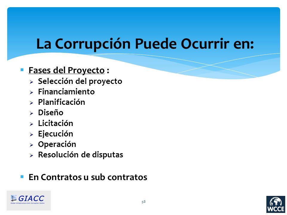 La Corrupción Puede Ocurrir en: