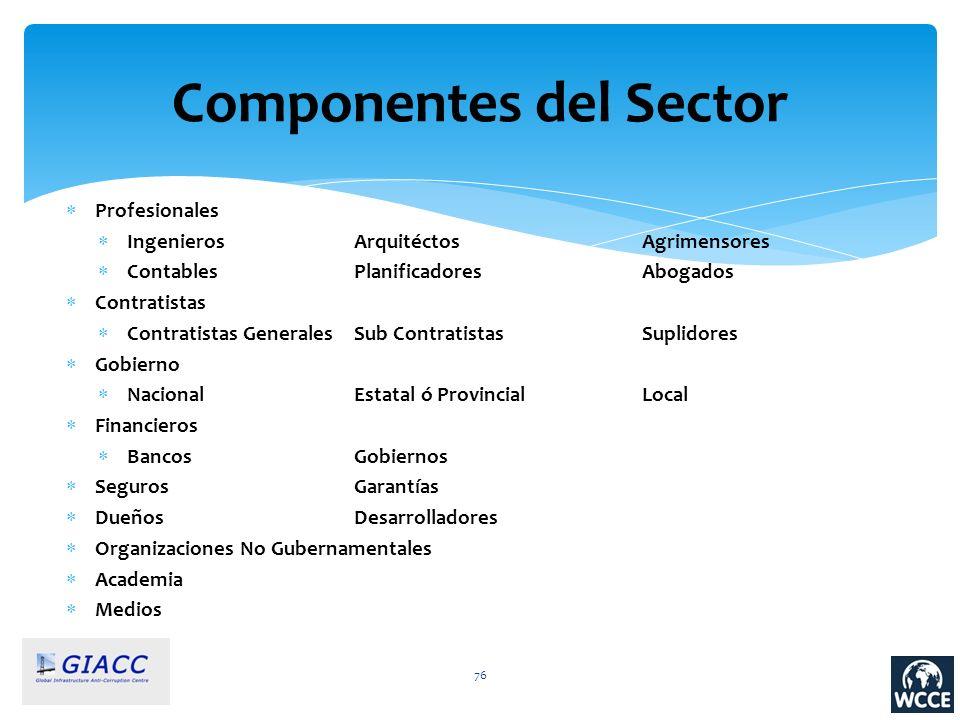 Componentes del Sector