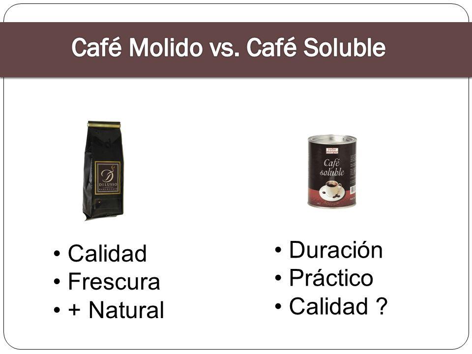 Café Molido vs. Café Soluble