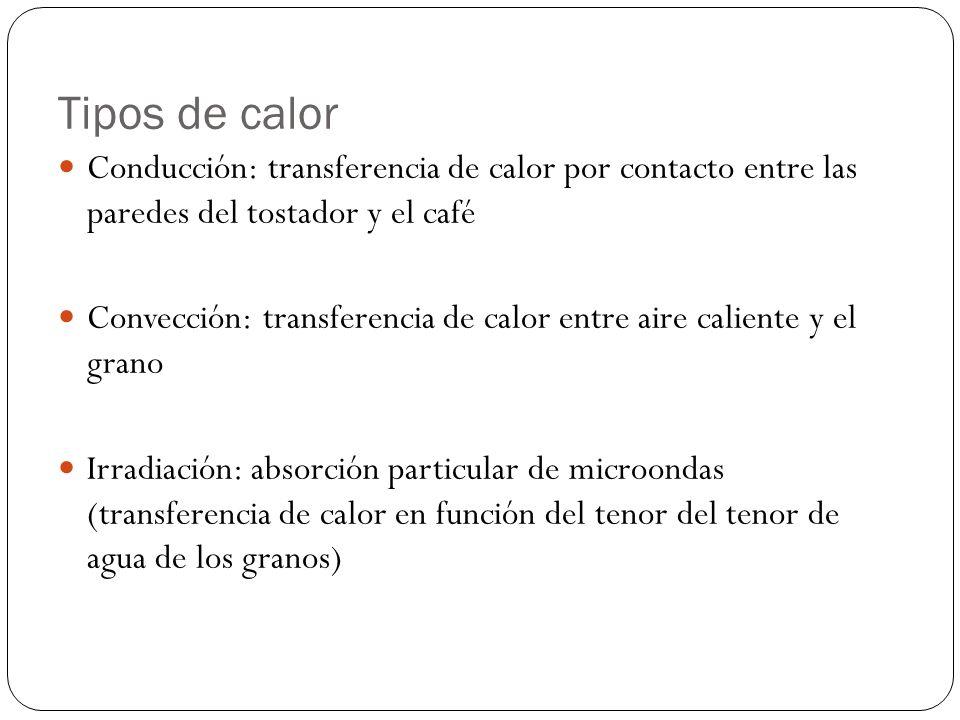 Tipos de calor Conducción: transferencia de calor por contacto entre las paredes del tostador y el café.