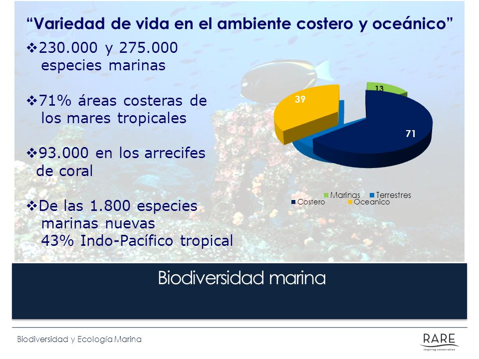 Variedad de vida en el ambiente costero y oceánico