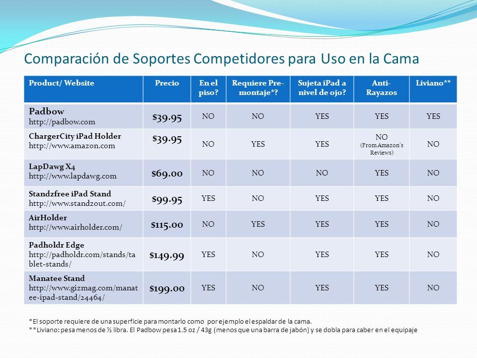 Comparación de Soportes Competidores para Uso en la Cama