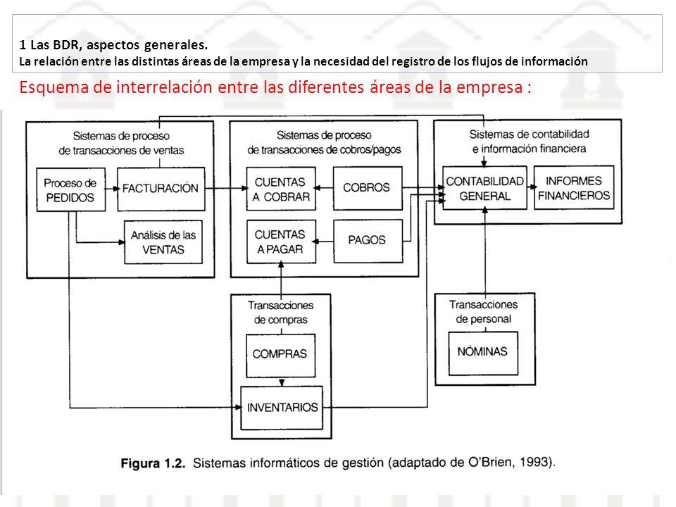 Esquema de interrelación entre las diferentes áreas de la empresa :