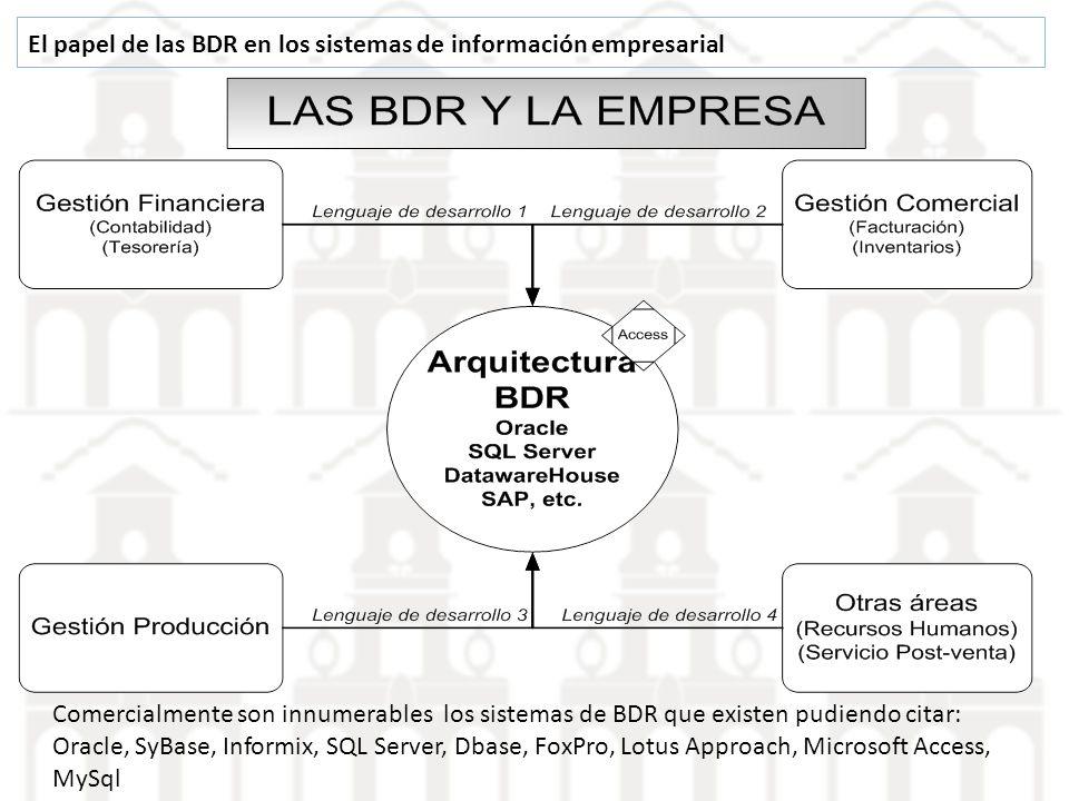 El papel de las BDR en los sistemas de información empresarial