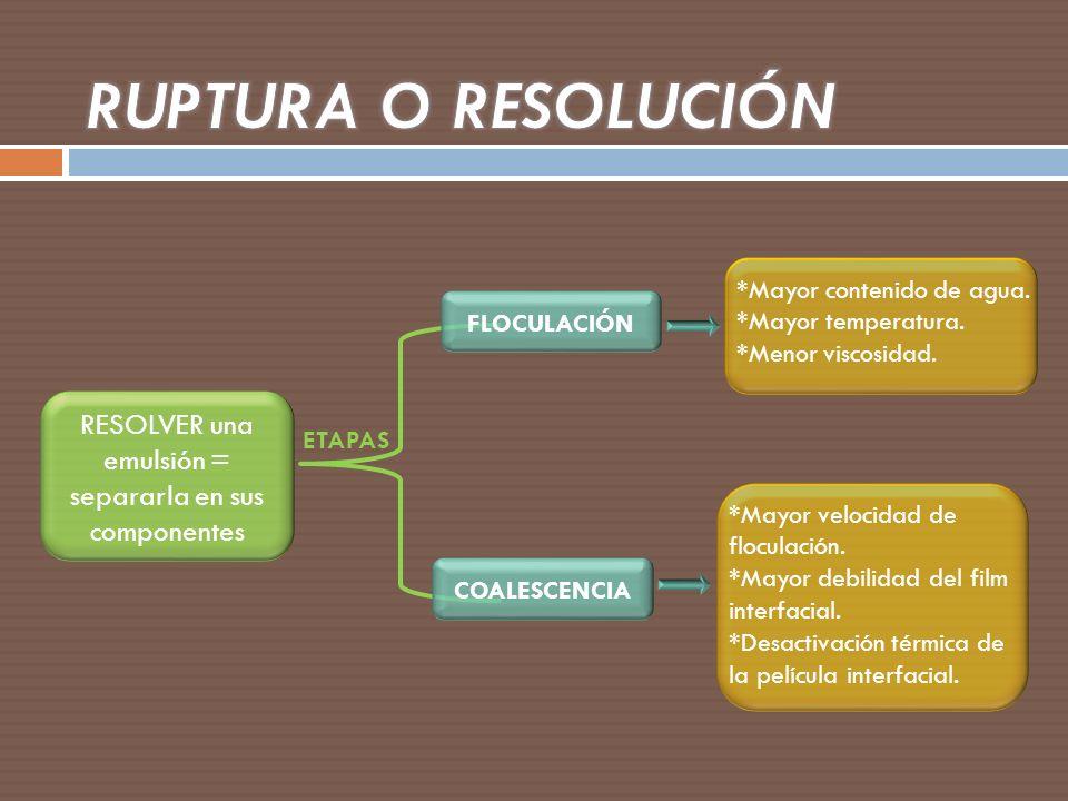RESOLVER una emulsión = separarla en sus componentes