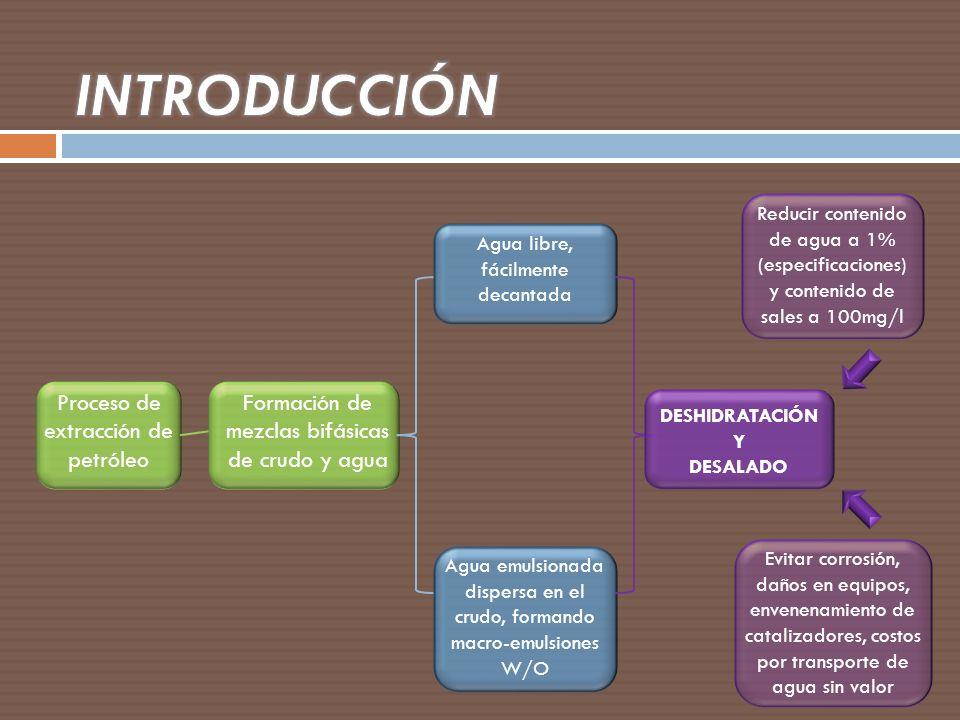 INTRODUCCIÓN Proceso de extracción de petróleo