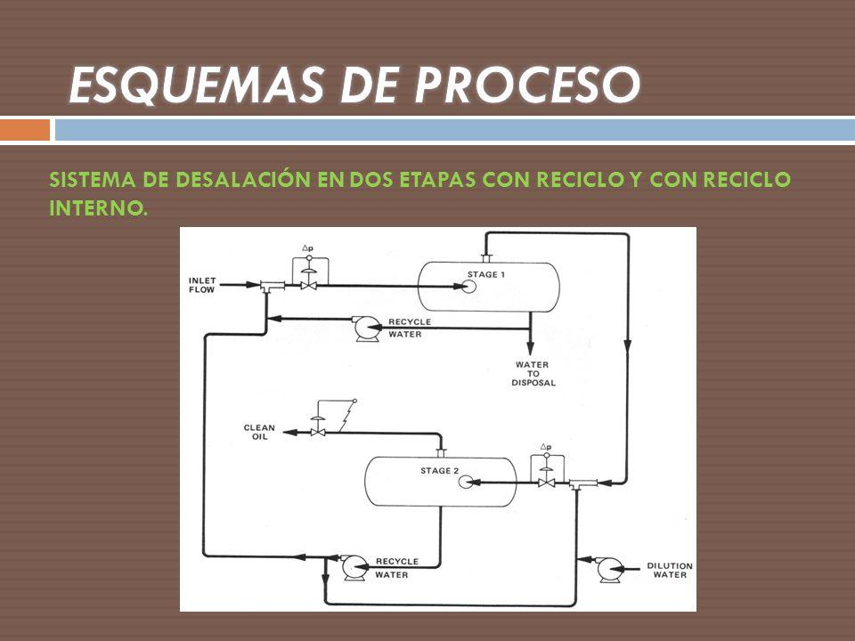 ESQUEMAS DE PROCESO SISTEMA DE DESALACIÓN EN DOS ETAPAS CON RECICLO Y CON RECICLO INTERNO.