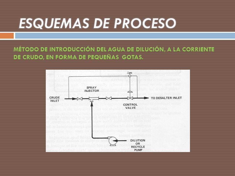 ESQUEMAS DE PROCESO MÉTODO DE INTRODUCCIÓN DEL AGUA DE DILUCIÓN, A LA CORRIENTE DE CRUDO, EN FORMA DE PEQUEÑAS GOTAS.