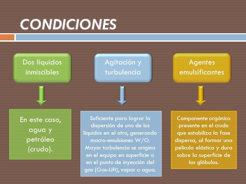 CONDICIONES Dos líquidos inmiscibles Agitación y turbulencia