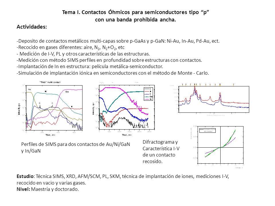 Tema I. Contactos Óhmicos para semiconductores tipo p