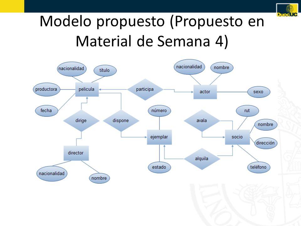 Modelo propuesto (Propuesto en Material de Semana 4)