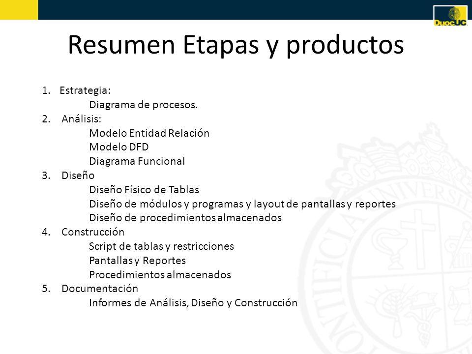 Resumen Etapas y productos