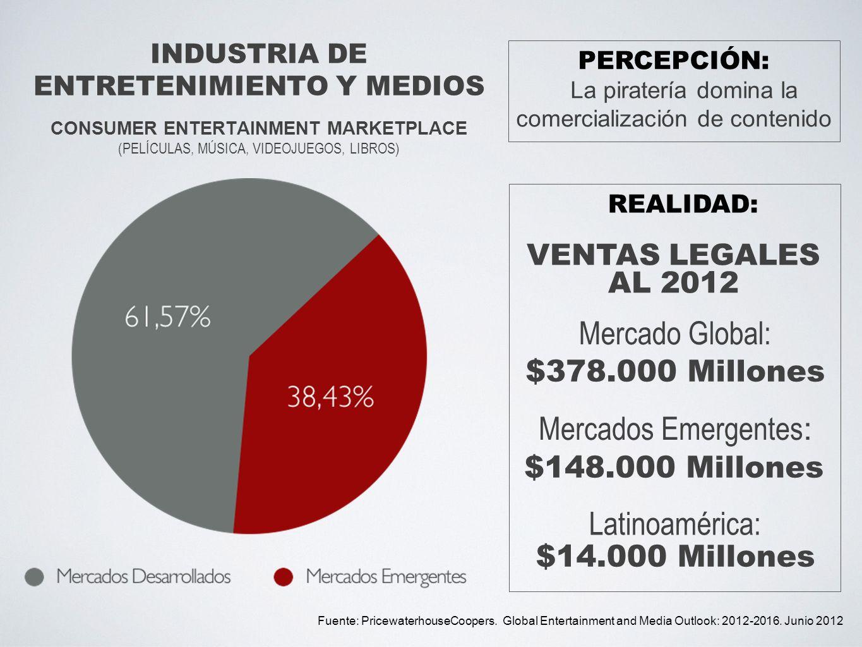 Mercado Global: Mercados Emergentes: Latinoamérica: $378.000 Millones
