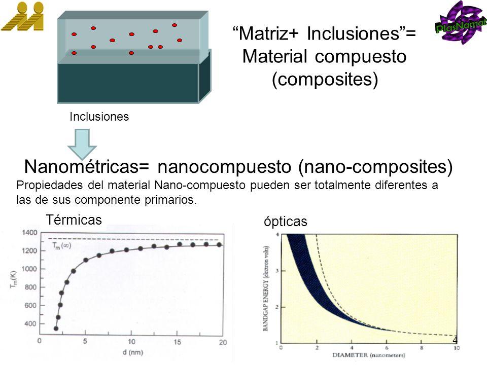 Matriz+ Inclusiones = Material compuesto (composites)