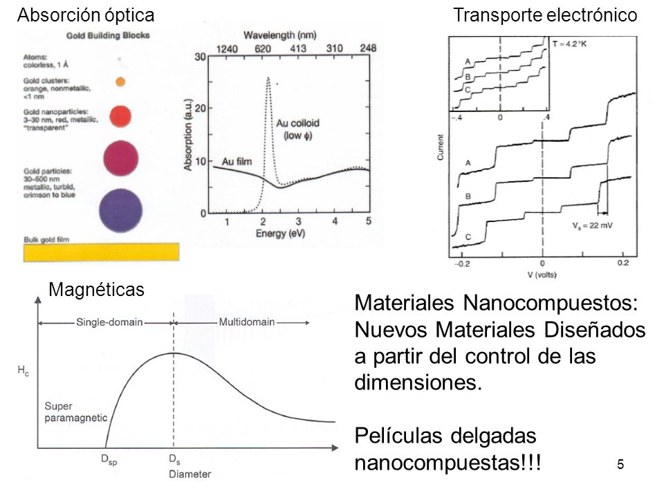 Materiales Nanocompuestos: