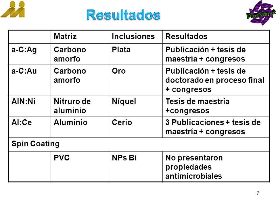 Resultados Matriz Inclusiones Resultados a-C:Ag Carbono amorfo Plata