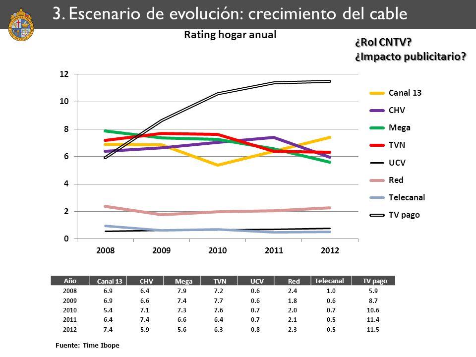 3. Escenario de evolución: crecimiento del cable