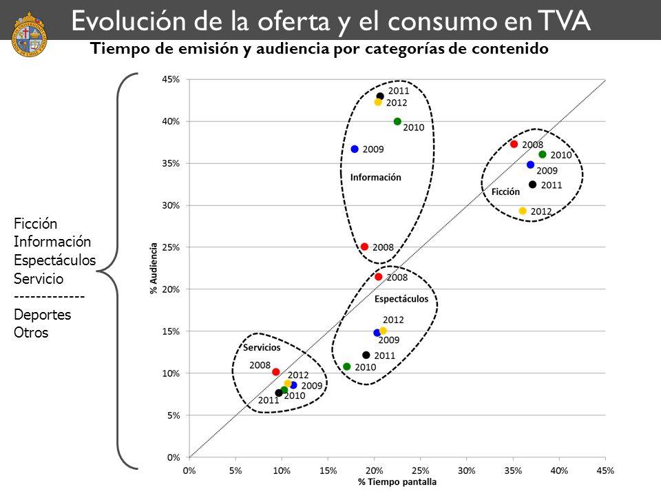 Tiempo de emisión y audiencia por categorías de contenido