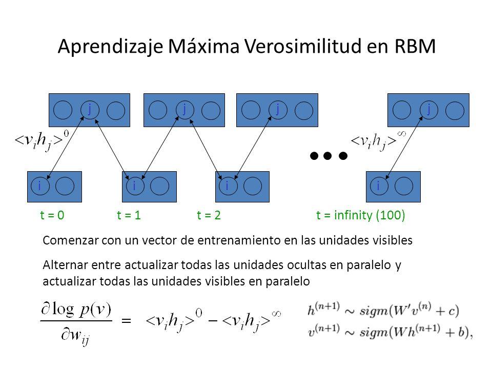 Aprendizaje Máxima Verosimilitud en RBM