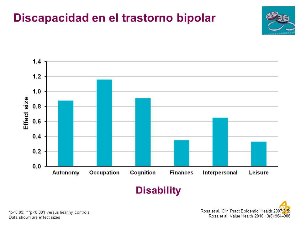 Discapacidad en el trastorno bipolar
