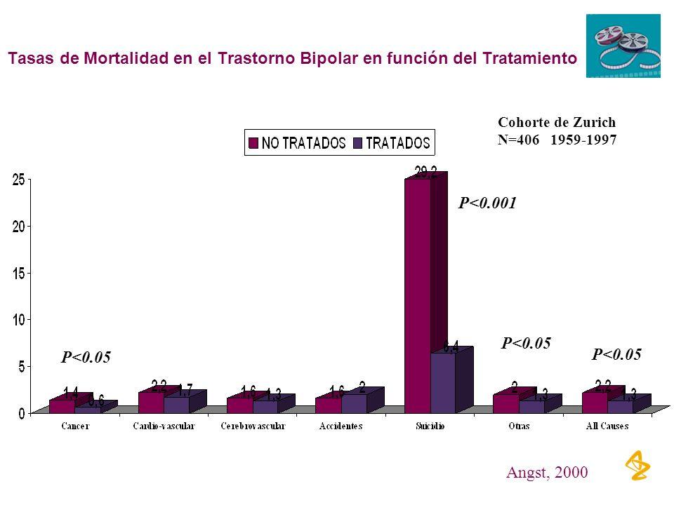 Tasas de Mortalidad en el Trastorno Bipolar en función del Tratamiento