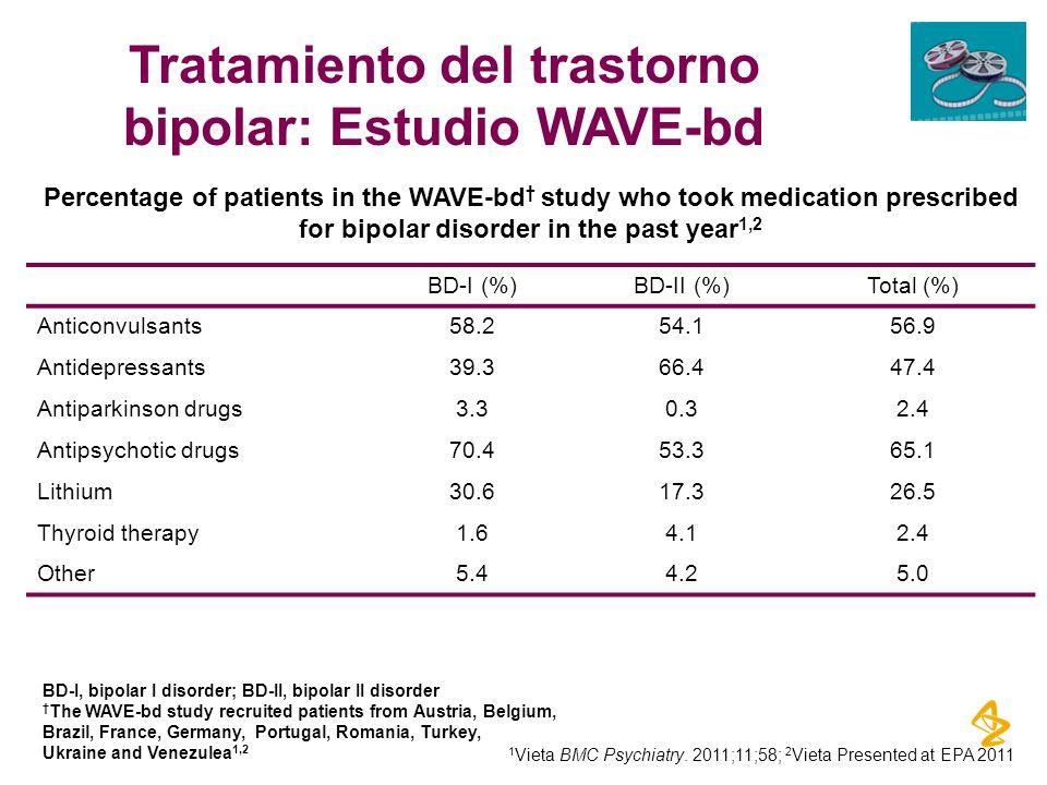 Tratamiento del trastorno bipolar: Estudio WAVE-bd