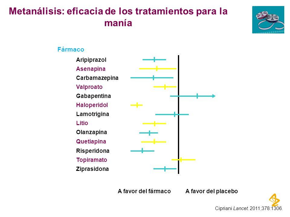 Metanálisis: eficacia de los tratamientos para la manía