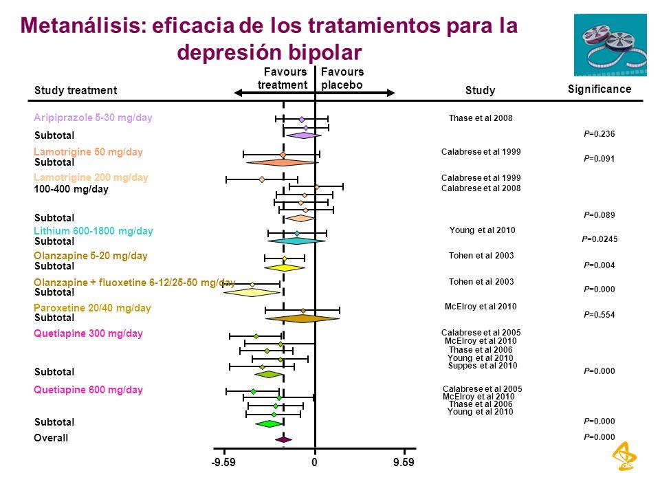 Metanálisis: eficacia de los tratamientos para la depresión bipolar