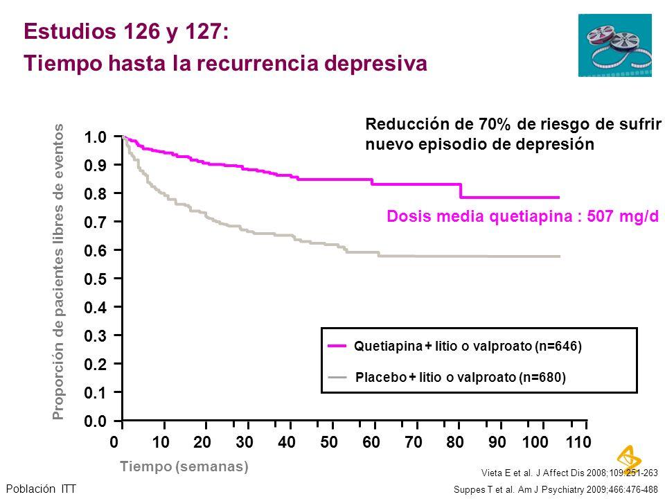 Estudios 126 y 127: Tiempo hasta la recurrencia depresiva