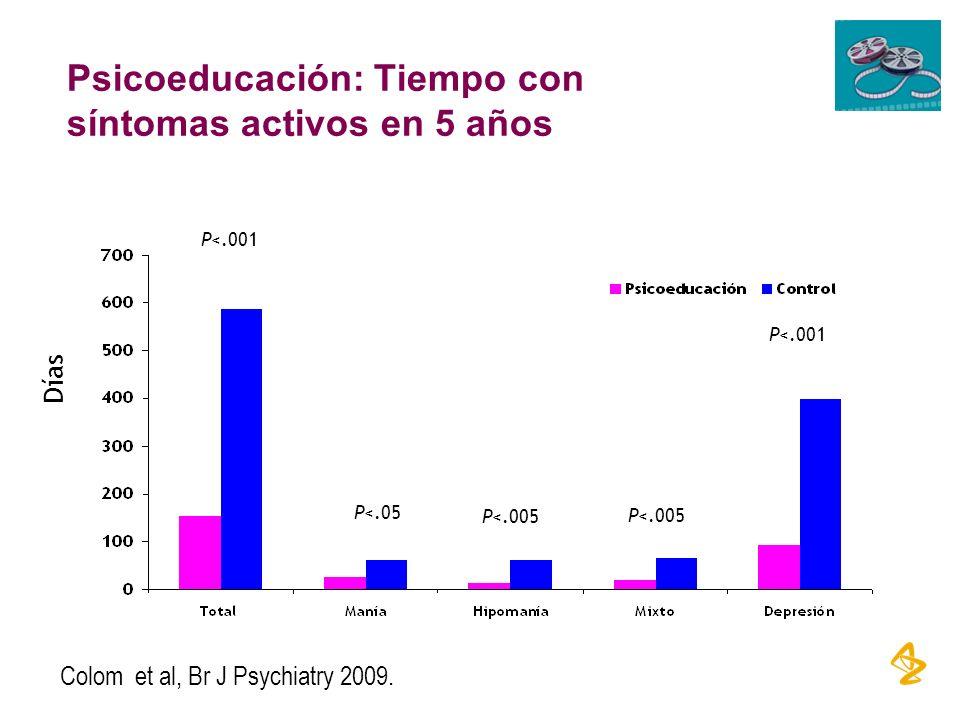 Psicoeducación: Tiempo con síntomas activos en 5 años