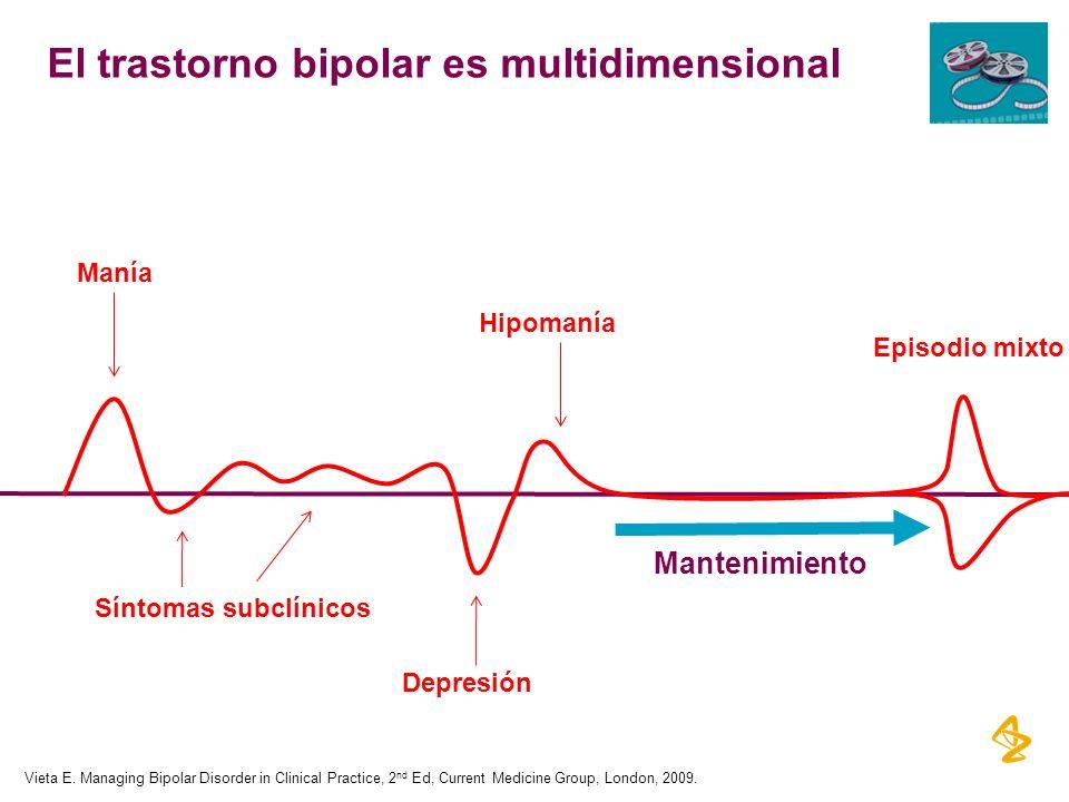 El trastorno bipolar es multidimensional