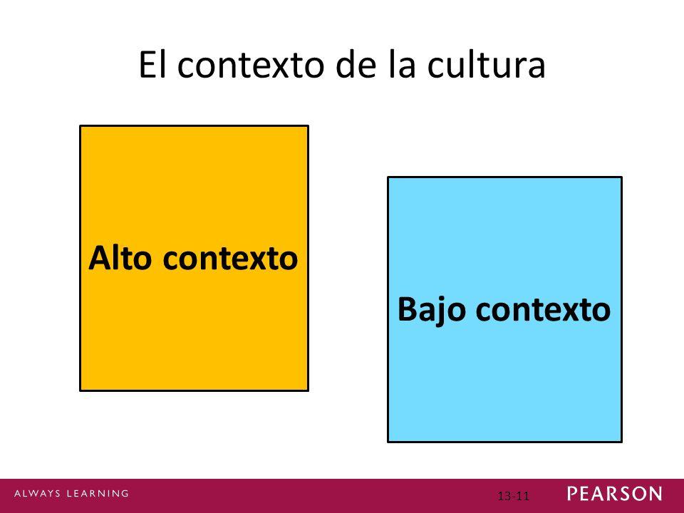 El contexto de la cultura