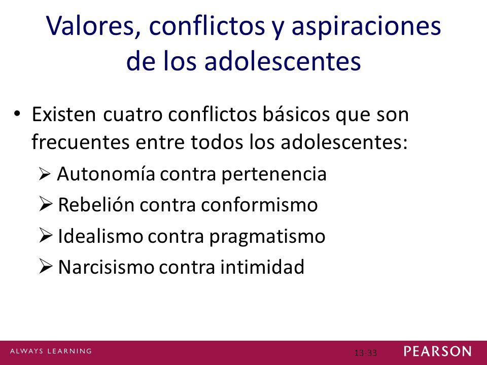 Valores, conflictos y aspiraciones de los adolescentes