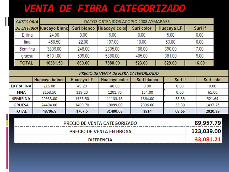 VENTA DE FIBRA CATEGORIZADO