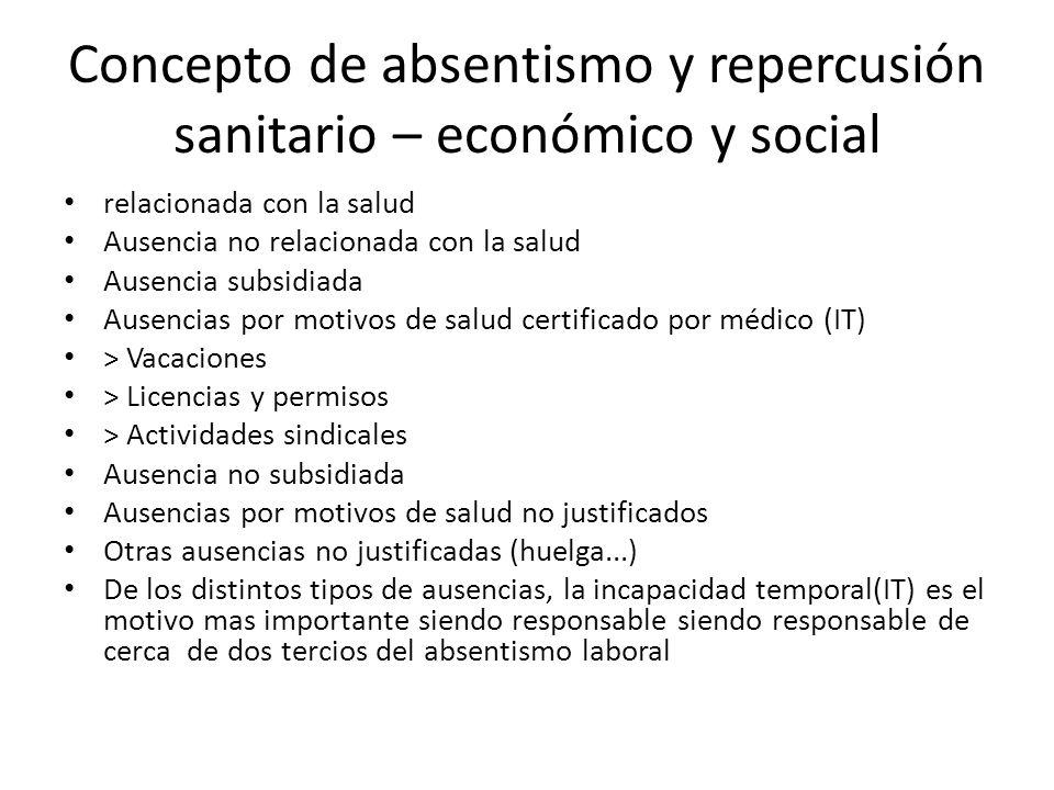 Concepto de absentismo y repercusión sanitario – económico y social