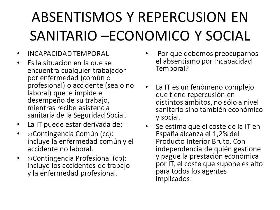 ABSENTISMOS Y REPERCUSION EN SANITARIO –ECONOMICO Y SOCIAL