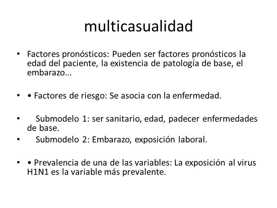 multicasualidad Factores pronósticos: Pueden ser factores pronósticos la edad del paciente, la existencia de patología de base, el embarazo...