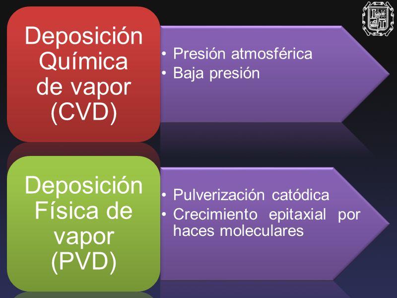 Deposición Química de vapor (CVD)