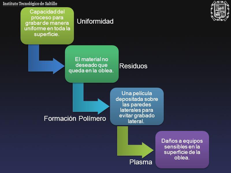 Uniformidad Residuos Formación Polímero Plasma
