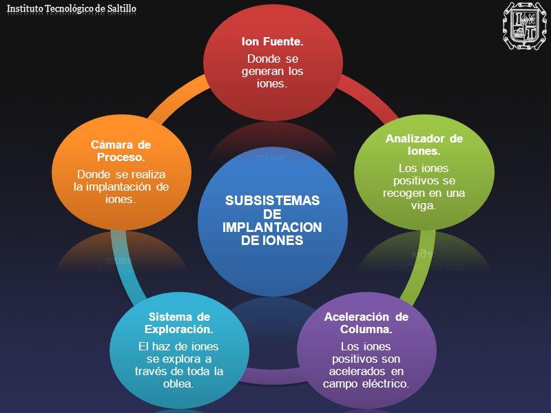 SUBSISTEMAS DE IMPLANTACION DE IONES