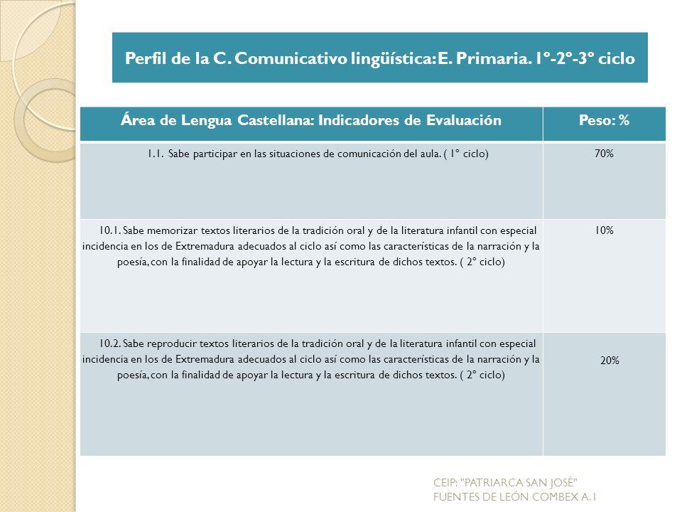 Perfil de la C. Comunicativo lingüística: E. Primaria. 1º-2º-3º ciclo