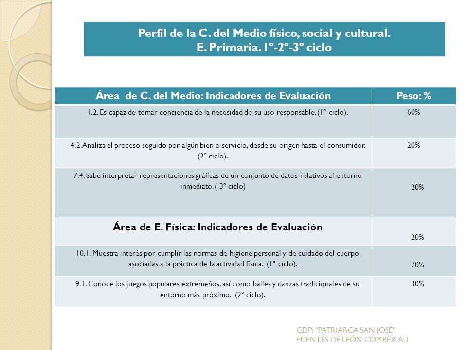 Perfil de la C. del Medio físico, social y cultural.