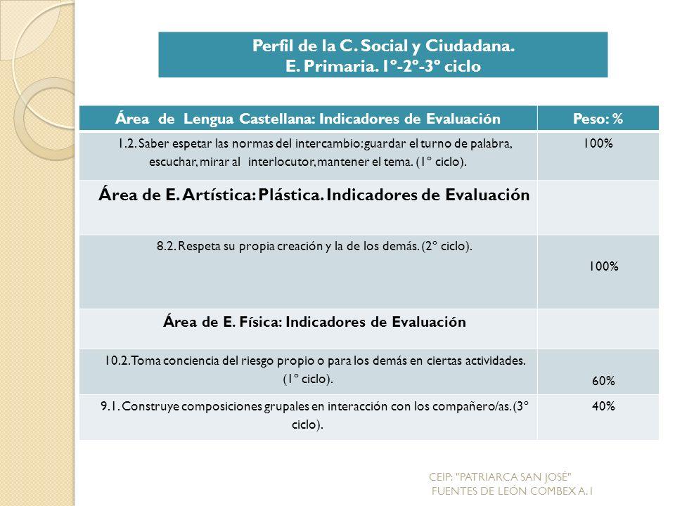 Perfil de la C. Social y Ciudadana. E. Primaria. 1º-2º-3º ciclo