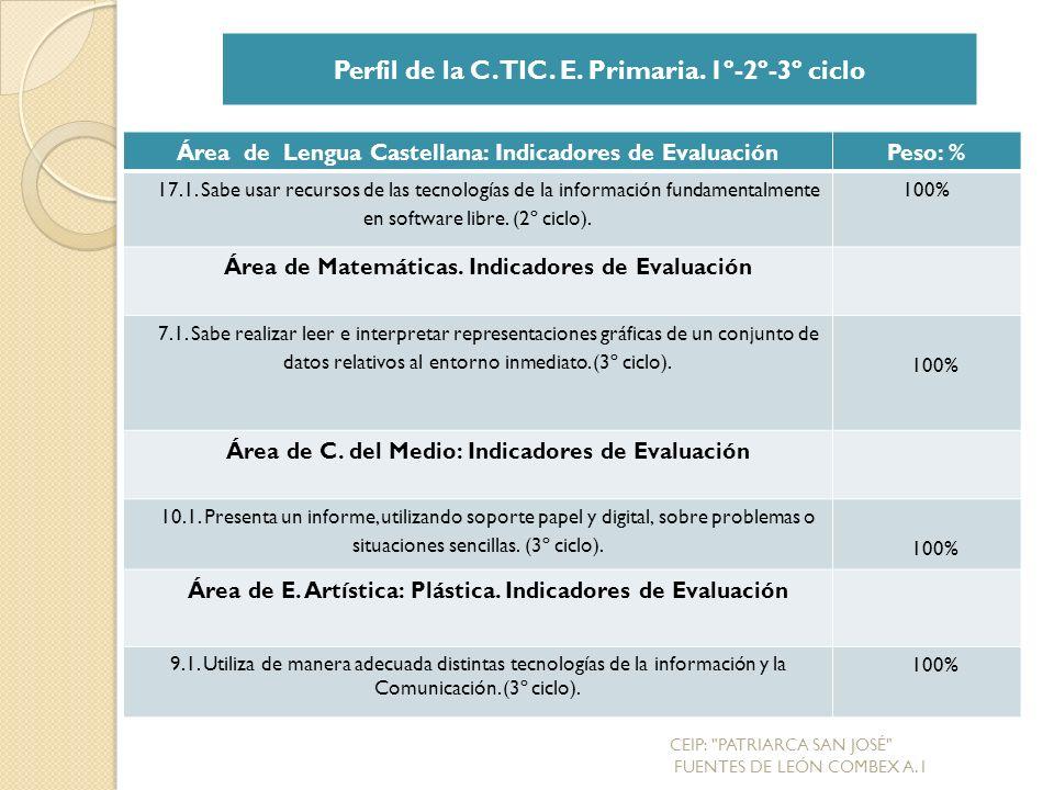 Perfil de la C. TIC. E. Primaria. 1º-2º-3º ciclo