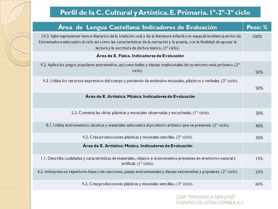 Perfil de la C. Cultural y Artística. E. Primaria. 1º-2º-3º ciclo