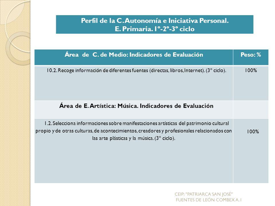 Perfil de la C. Autonomía e Iniciativa Personal.