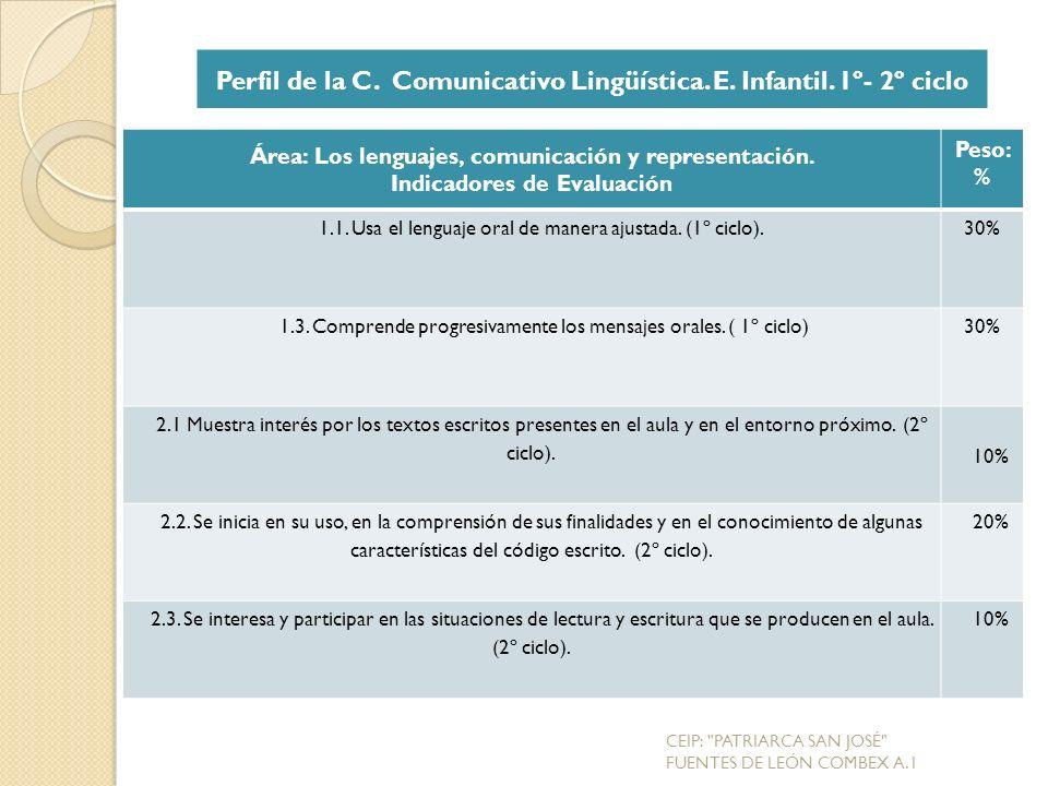 Perfil de la C. Comunicativo Lingüística. E. Infantil. 1º- 2º ciclo