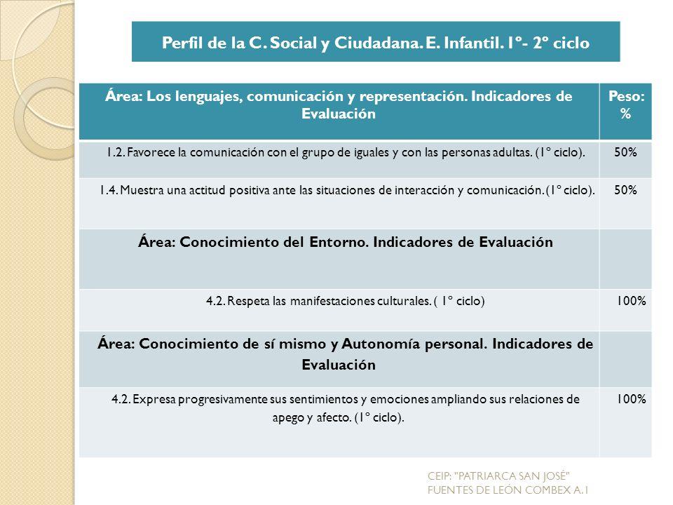 Perfil de la C. Social y Ciudadana. E. Infantil. 1º- 2º ciclo
