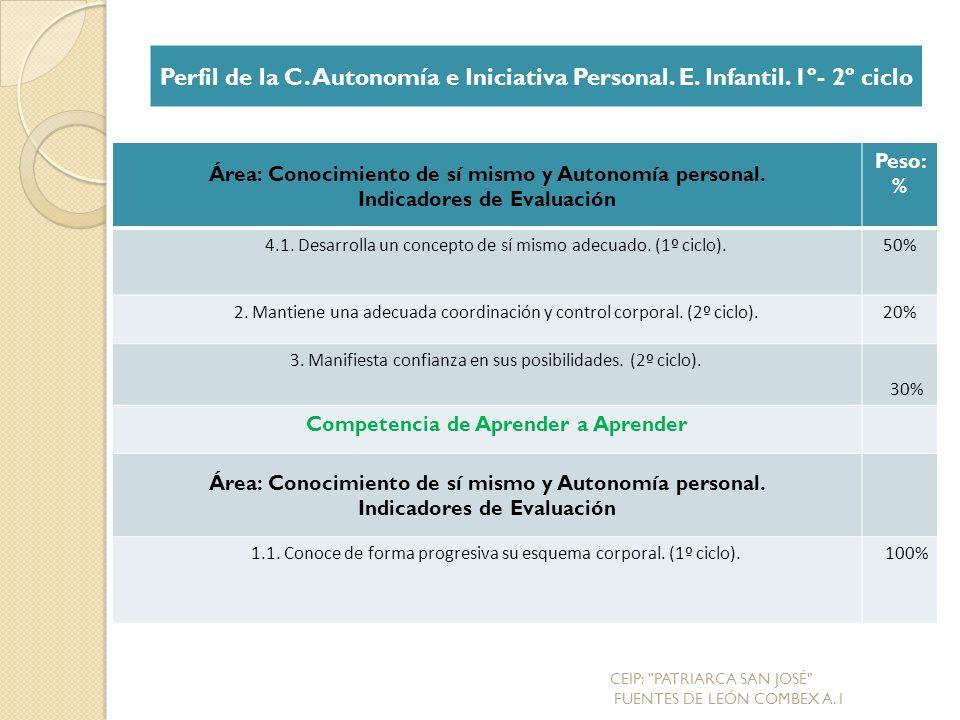 Perfil de la C. Autonomía e Iniciativa Personal. E. Infantil