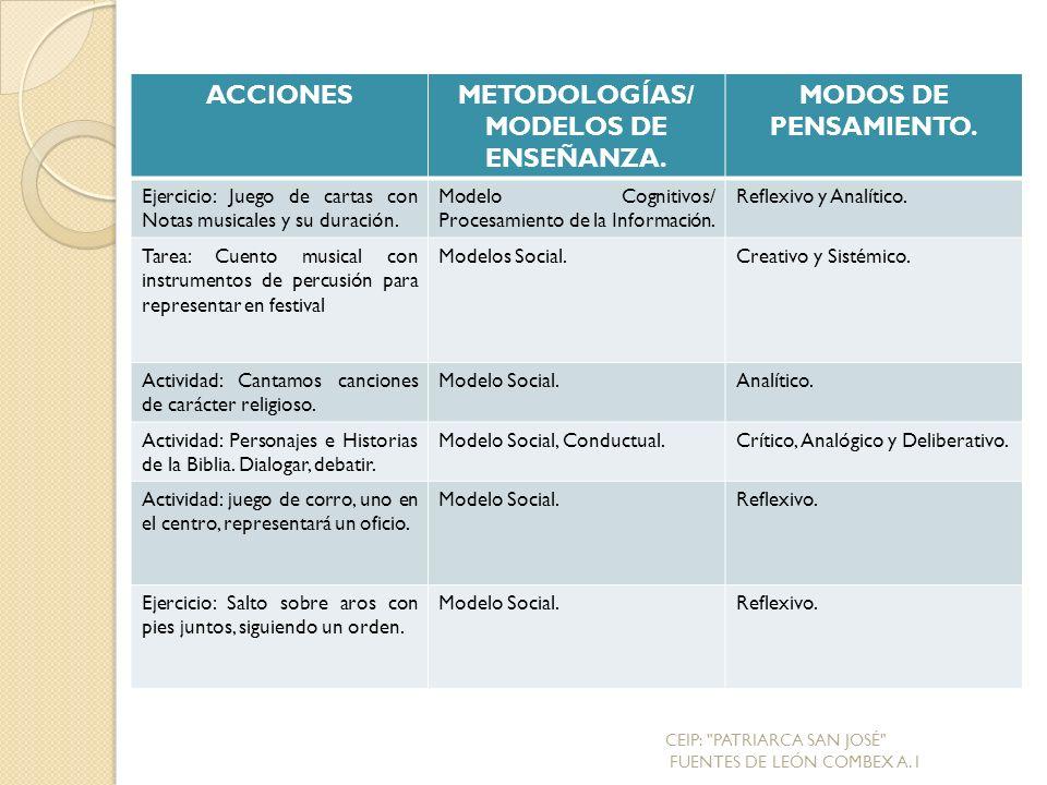 METODOLOGÍAS/ MODELOS DE ENSEÑANZA.